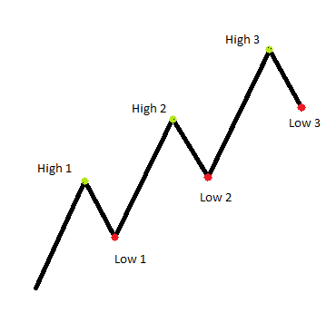 Channel up and down in forex